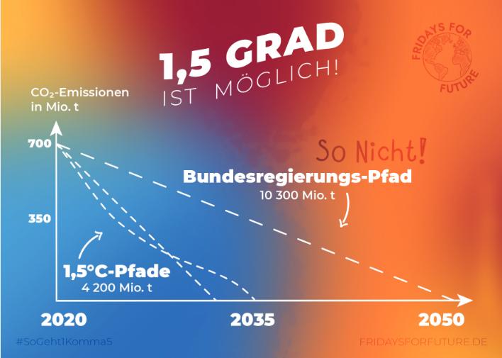 Ein Postkarten Motiv zum herunterladen, welches zeigt, dass der Pfad der Bundesregierung zum 1,5 Grad Ziel nicht ausreicht und das es ausreichende Pfade gäbe.