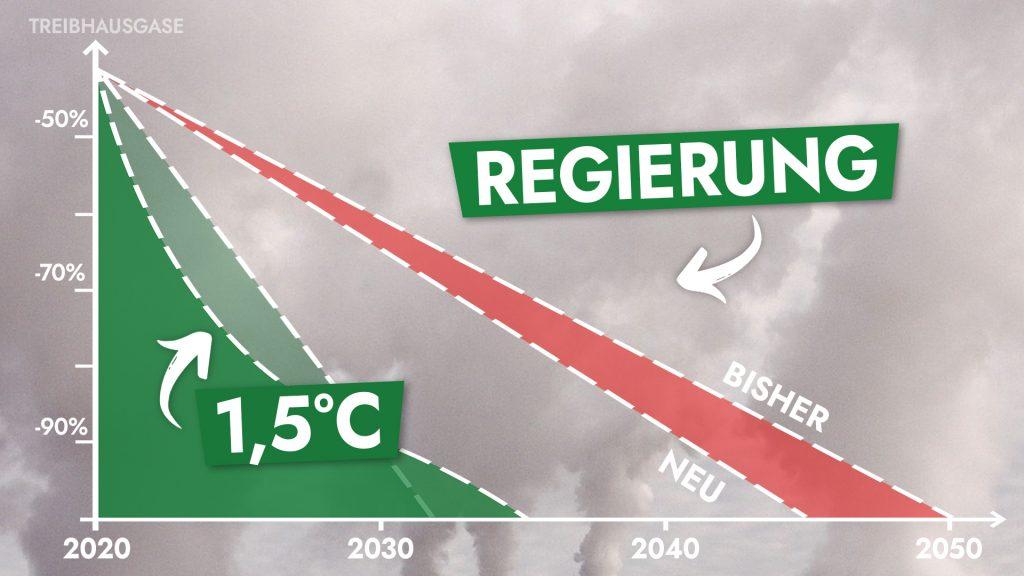 Abb. 1-1 veranschaulicht, dass rein physikalisch weder das aktuelle noch das jetzt vorgeschlagene Klimaziel  mit dem Pariser Abkommen vereinbar ist. (Grafik aktualisiert, abgeleitet von [4])